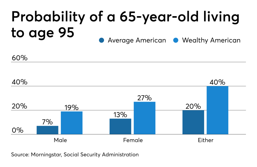 Probability of a 65-year-old living to 95 5/9/19