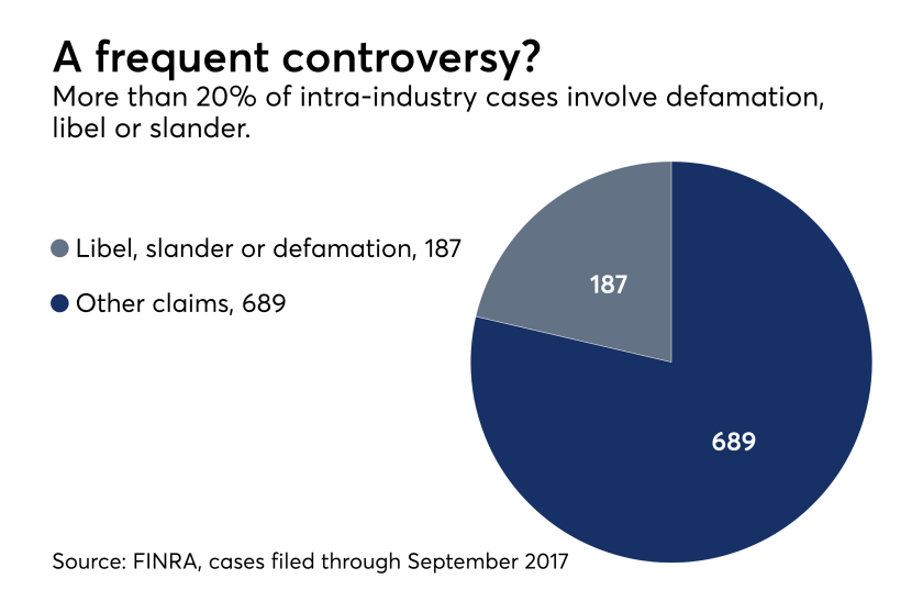 Defamation claims in FINRA arbitration