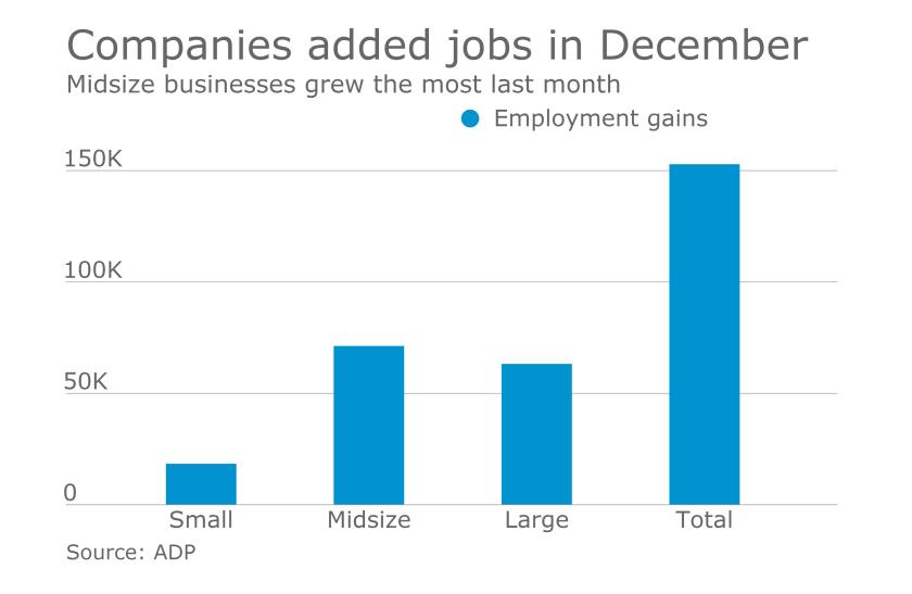 ADP employment chart for December 2016