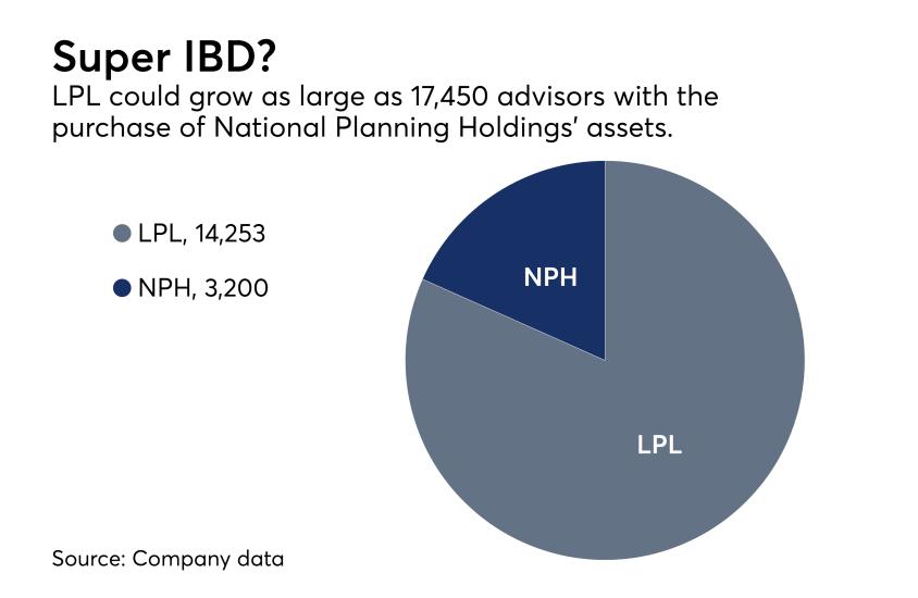 LPL NPH advisor headcount