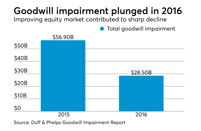 Goodwill impairment declined sharply in 2016