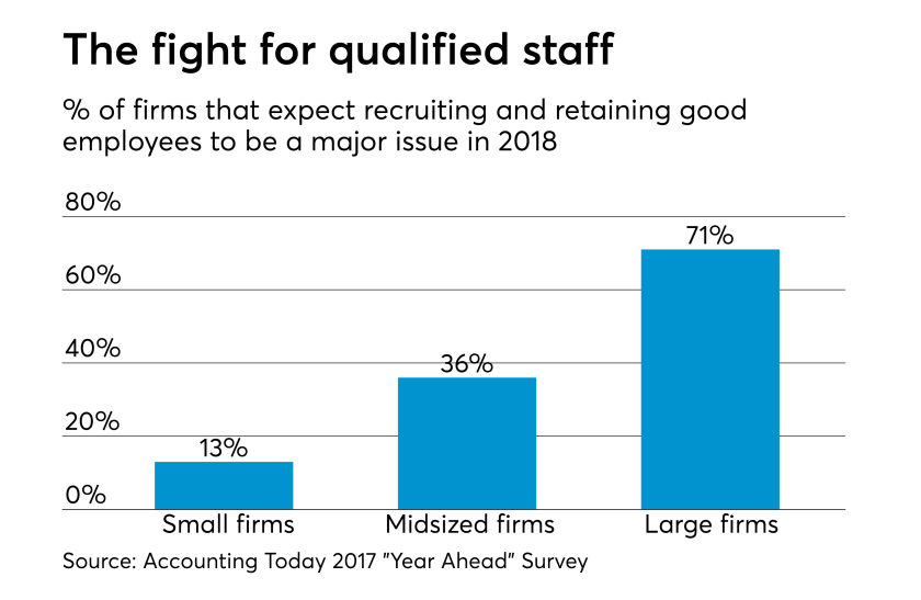 AT-112617-Hiring expectations for 2017