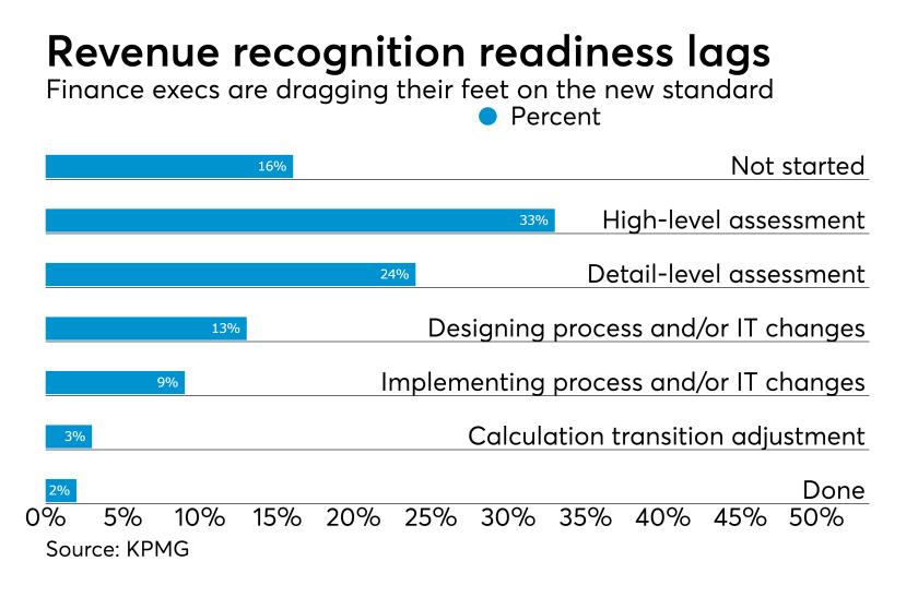 Revenue recognition standard readiness