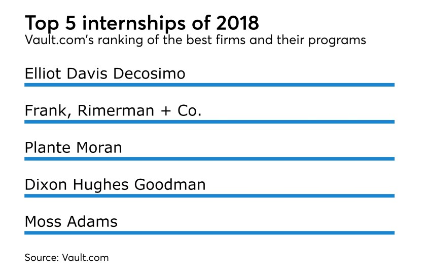 AT101117-vault-internships