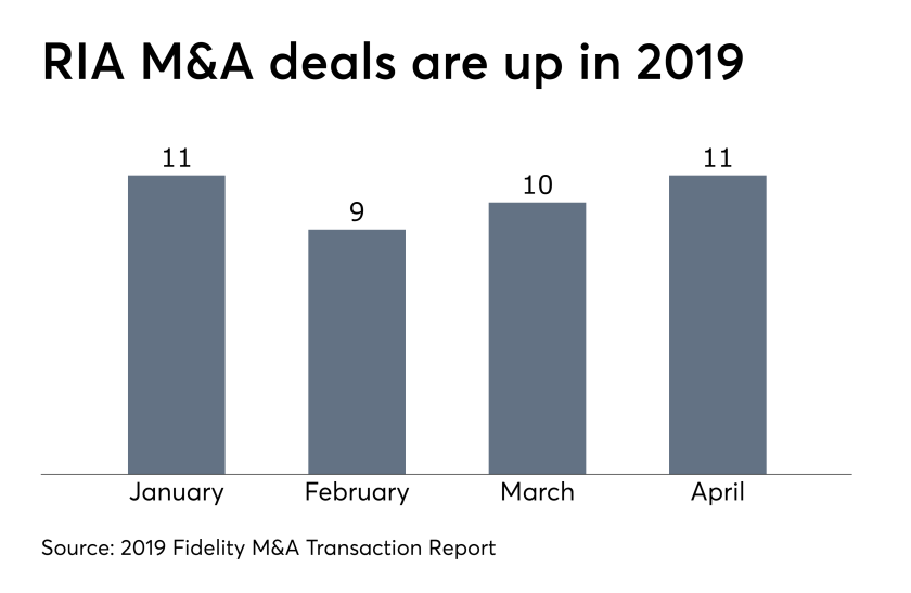 RIA M&A deals are up in 2019 Fidelity June 3, 2019