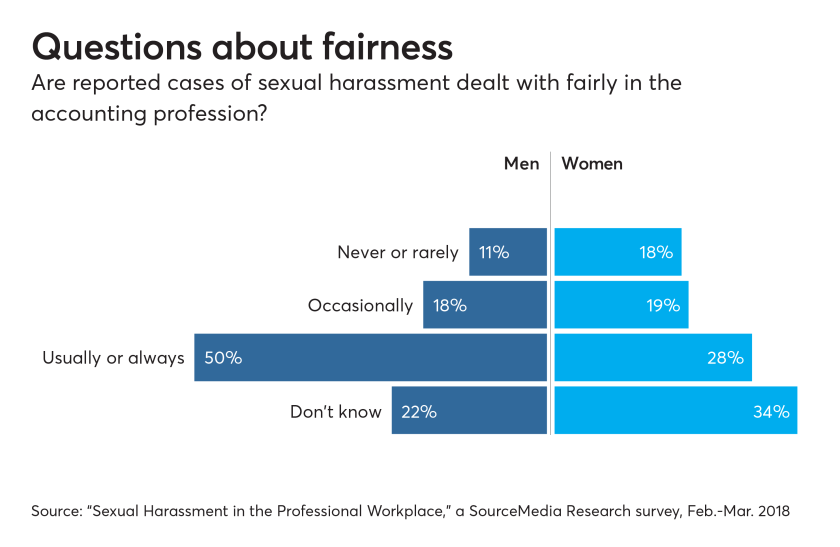 AT-Sexual Harassment - Chart 4