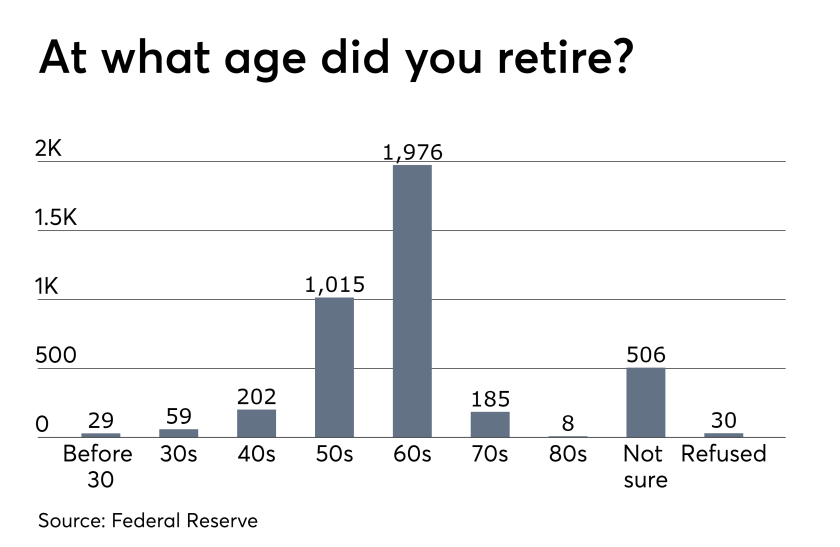 retirement ages federal reserve study 2018