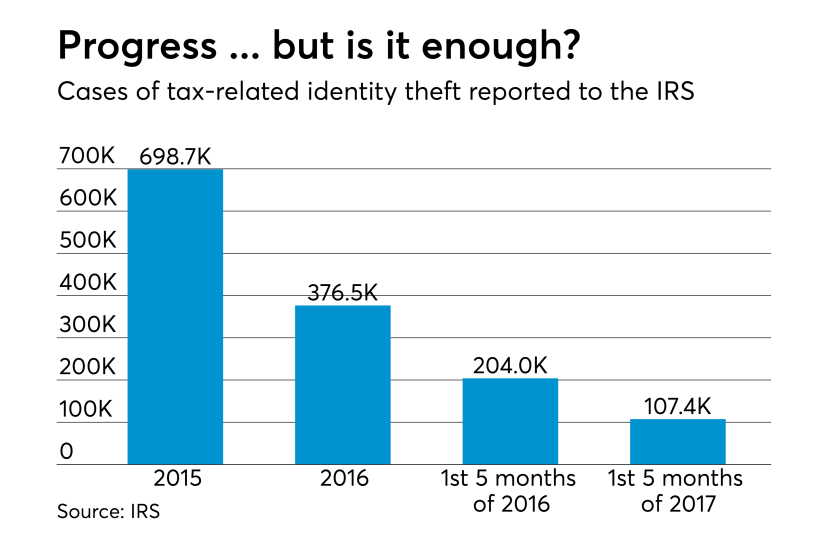AT-082217-Cases of tax-related ID theft