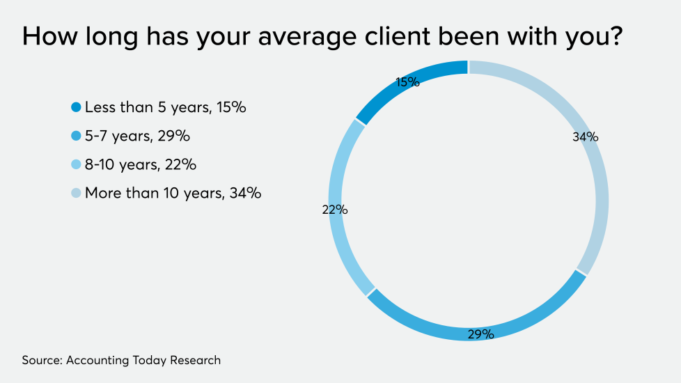 AT-121019-ADP-Average client length CHART.png