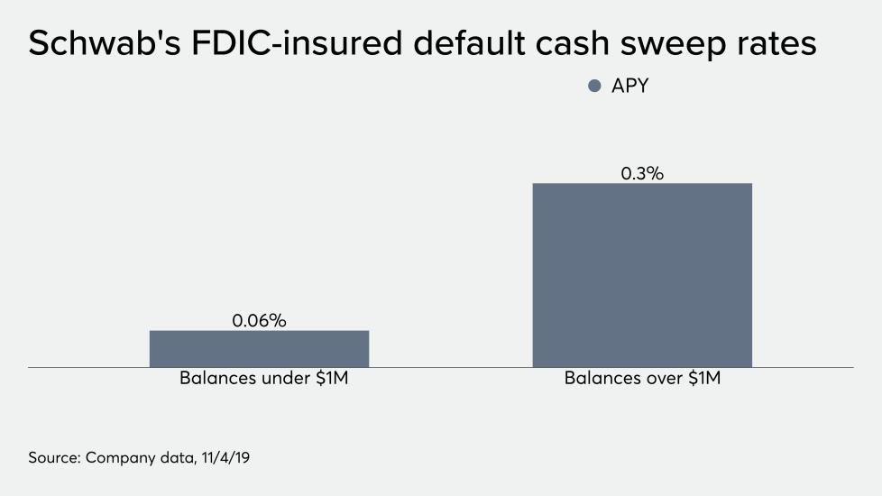 Schwab's FDIC-insured default cash sweep reates 11/19/19