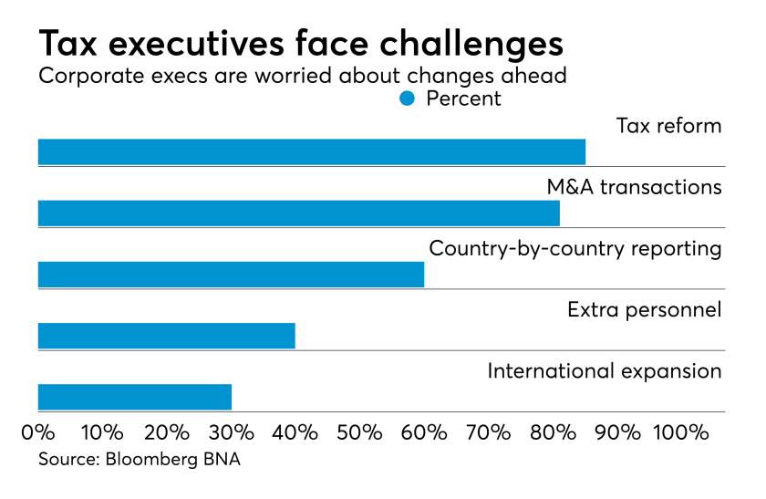 Corporate tax executive challenges