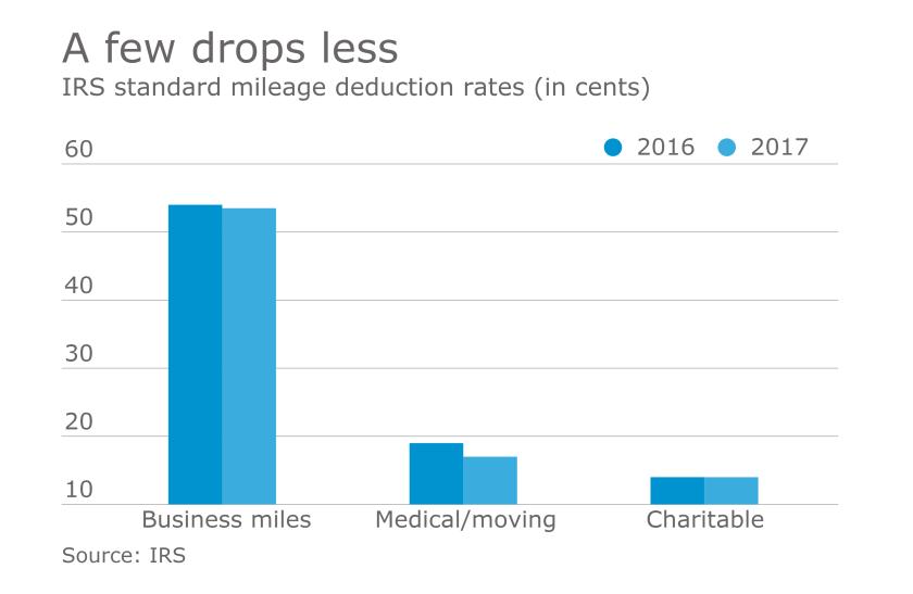 IRS 2017 mileage rates