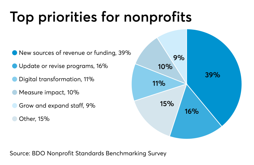 Nonprofit Priorities