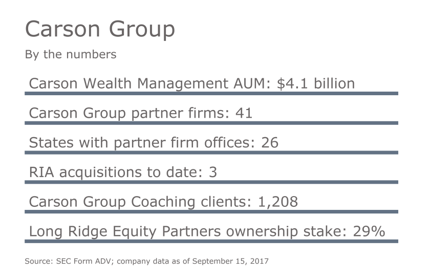 Carson Group By the Numbers_9-19-17