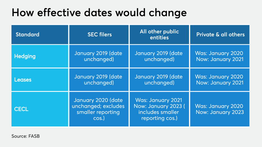 fasb-effective-date-delays.png