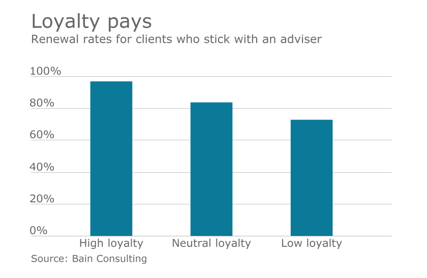 broker loyalty chart