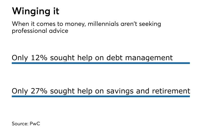 A PwC survey found few millennials seek professional financial advice.