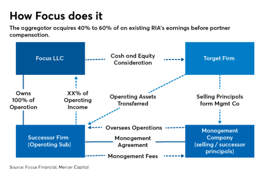 Focus acquisition chart 0618