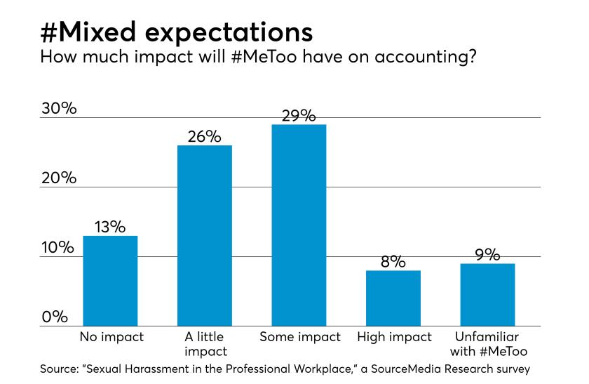 AT-0418-MeToo impact