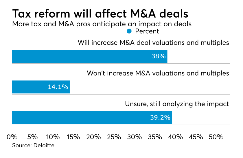Tax reform impact on M&A deals