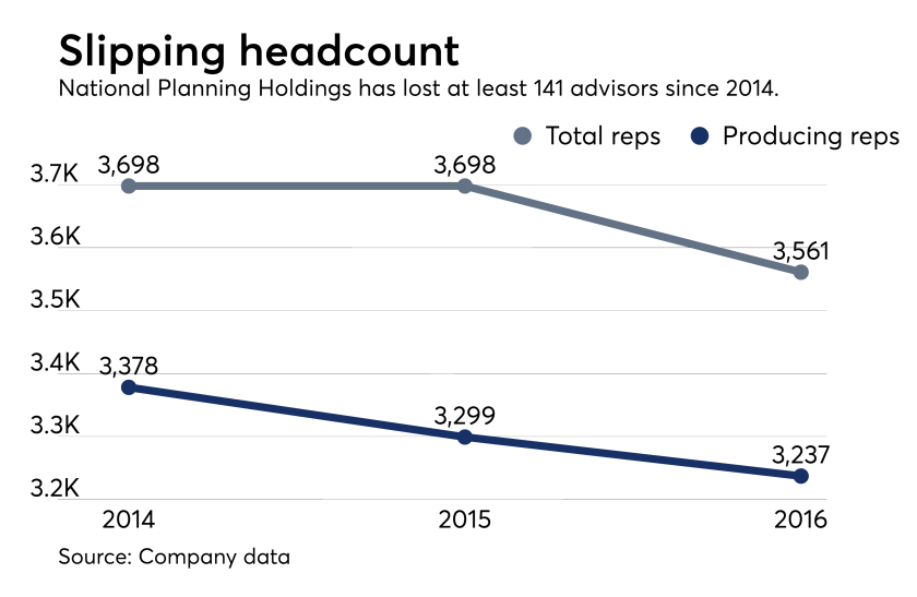 National Planning Holdings headcount