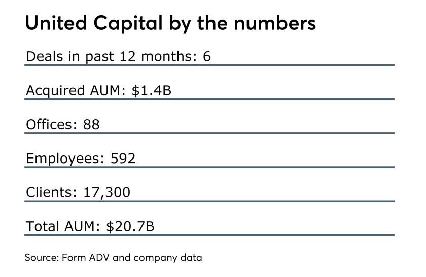 United Capital by the numbers