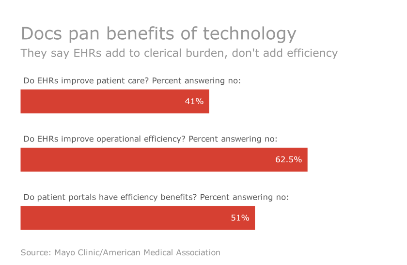 EHR, CPOE use linked to physician burnout and