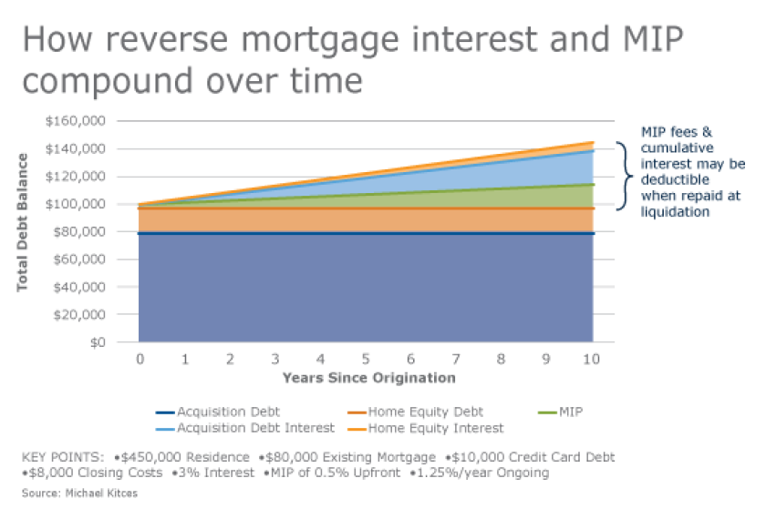 Kitces_Reverse_Mortgage