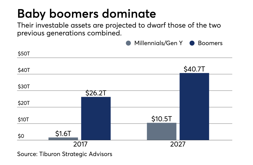 baby boomers dominate  - sep 27, 2018