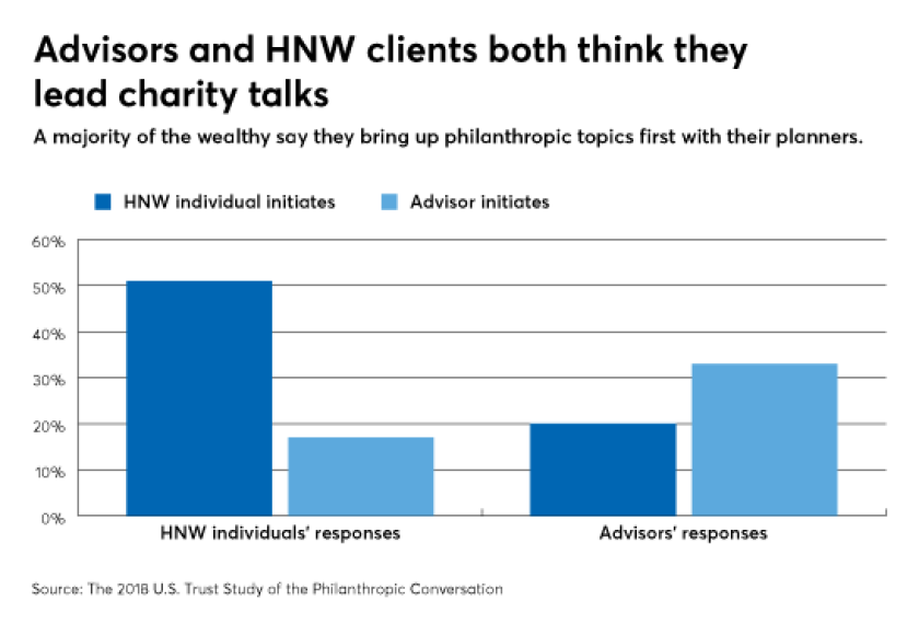 philanthropic talks advisor HNW clients 11/1/18