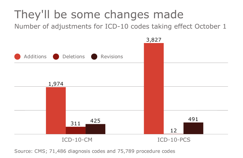 HDM-100316-ICD10changes.png