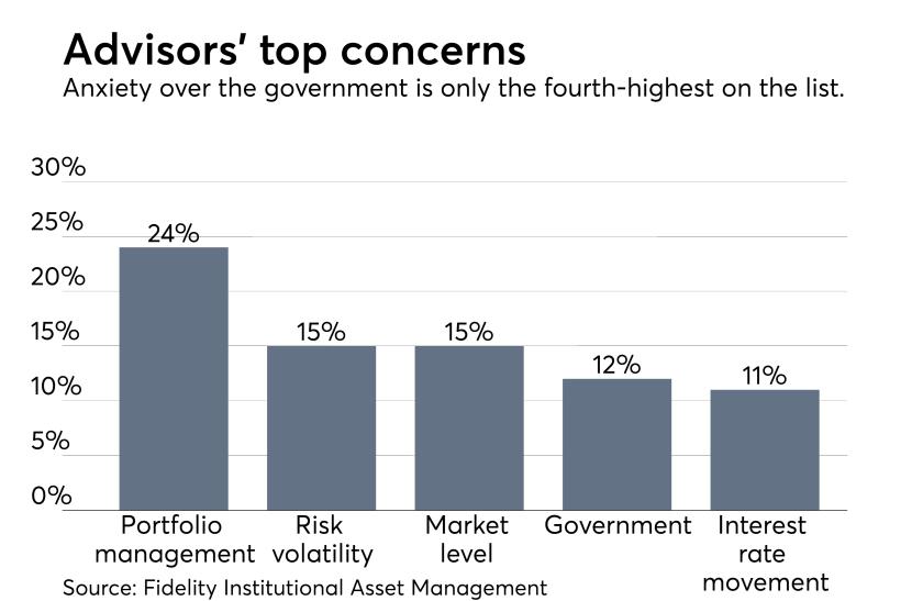 Advisors' concerns - Fidelity survey 1117.png