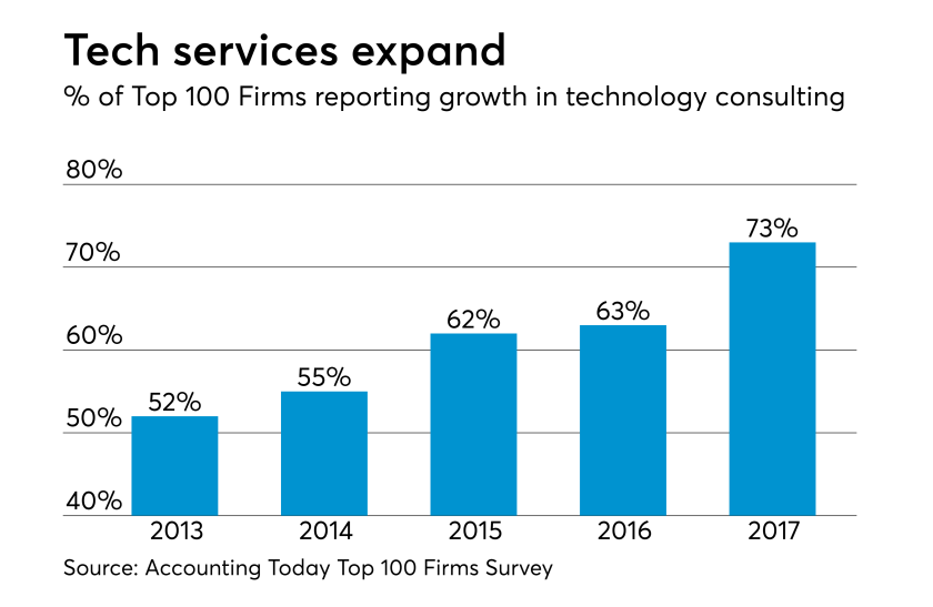 AT-040618-Top 100 Firms Tech Services