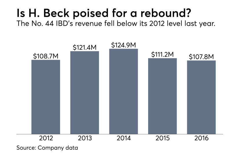 H. Beck revenue