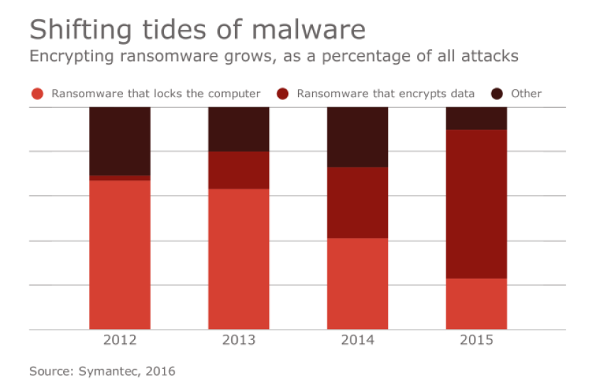 Shifting tides of malware.png