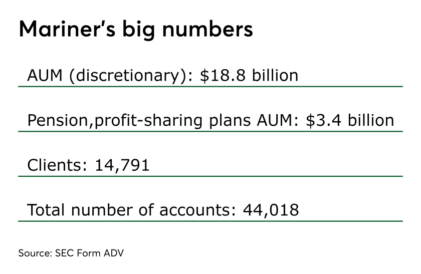 Mariner's big numbers 0419