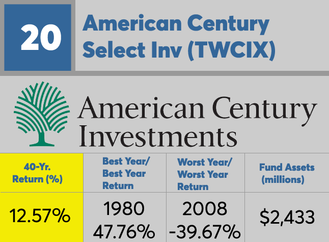 Top funds for the past 40 years | Bank Investment Consultant