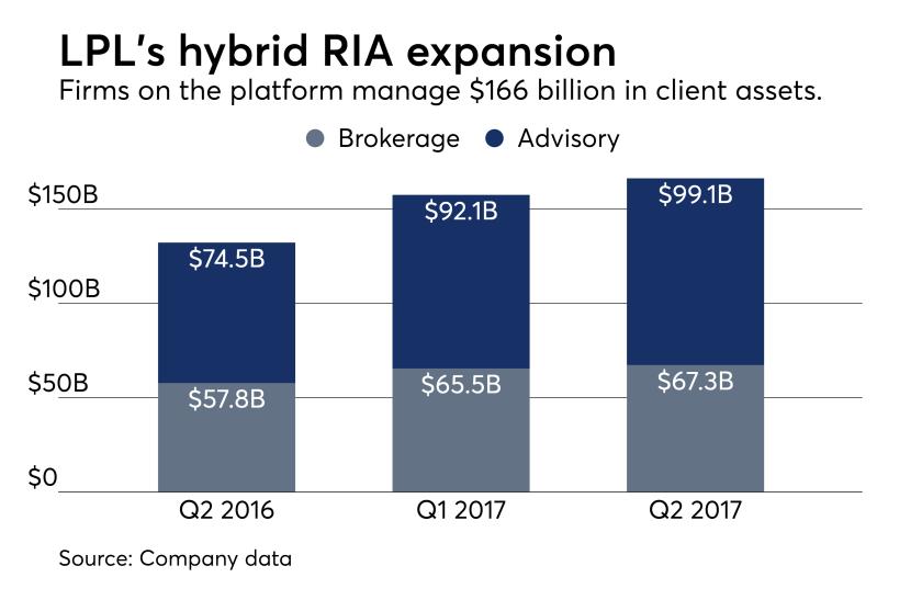 LPL hybrid RIA platform assets