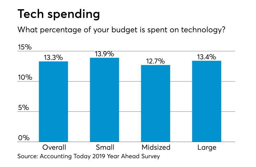 AT-2018 Year Ahead--Current technology budgets
