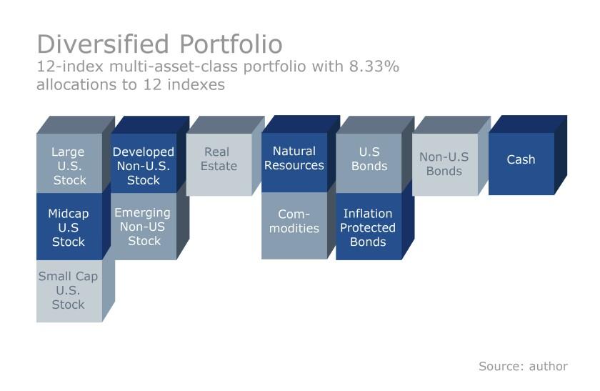 FP.05102016.The power of portfolio consistency graphic 2 - Diversified portfolio