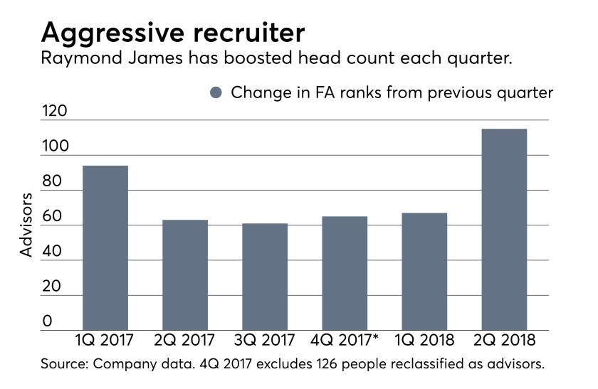 ows_07_26_2018 Raymond James advisor ranks changes earnings second quarter recruiting