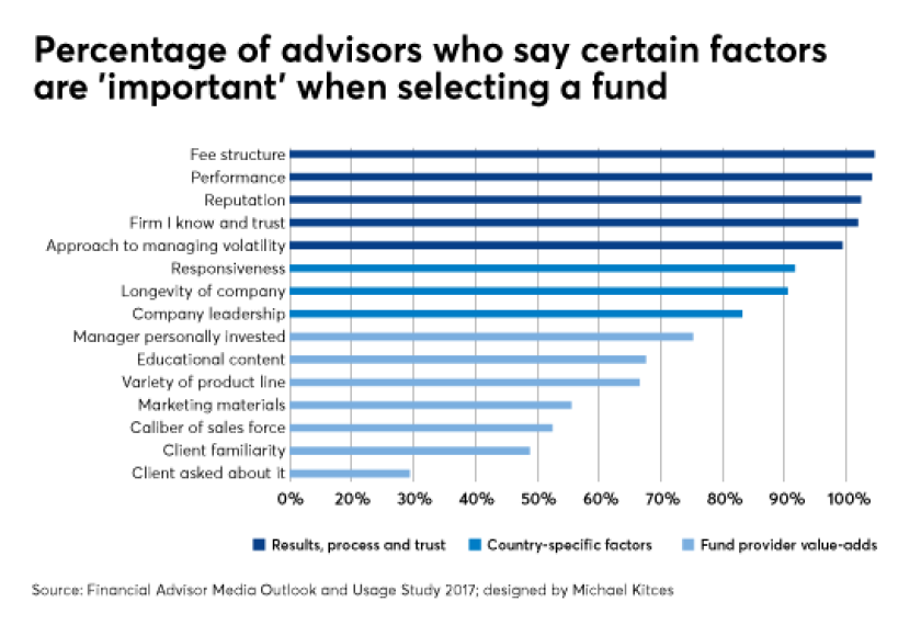 Michael Kitces ETF mutual funds usage AIG 1