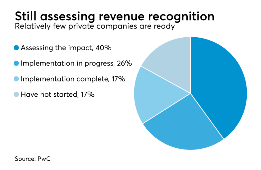 PwC revenue recognition standard readiness among private companies