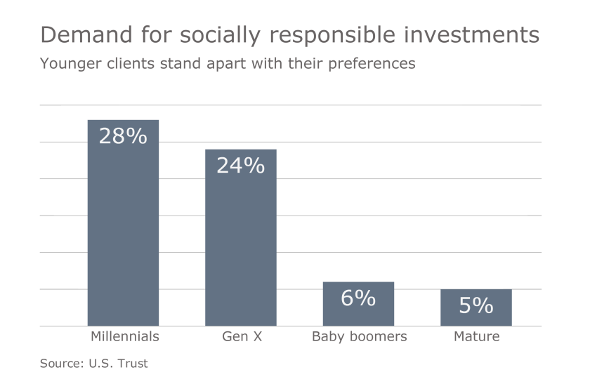 Millennial impact investing graphic