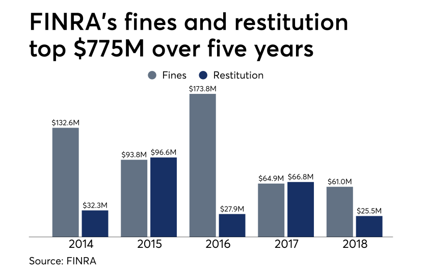 FINRA fines and restitution