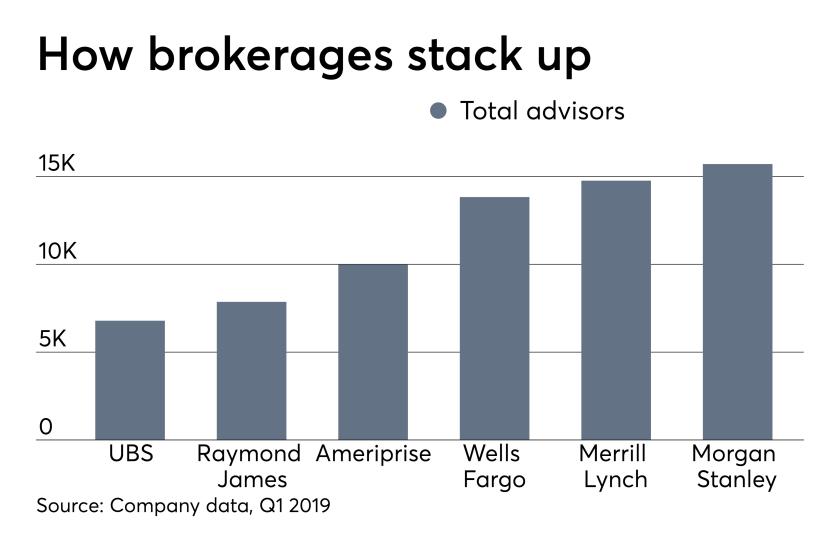 UBS, Raymond James, Ameriprise, Wells Fargo Advisors, Merrill Lynch, Morgan Stanley