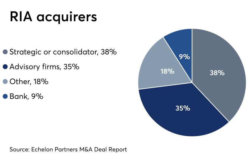RIA acquirers