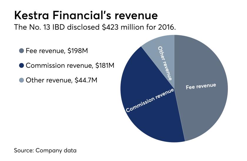 Kestra Financial revenue, 2016