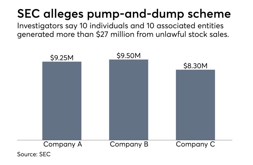 SEC pump-and-dump case