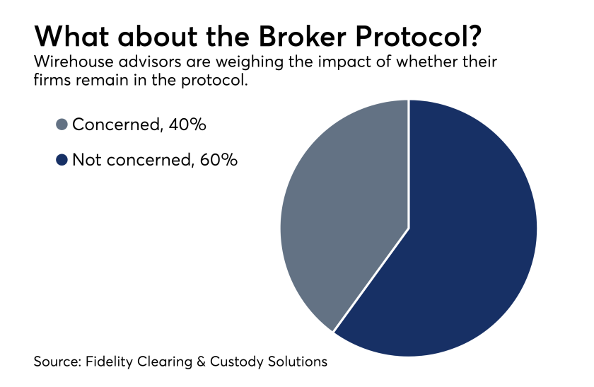 Boker Protocol - impact on advisors 0418
